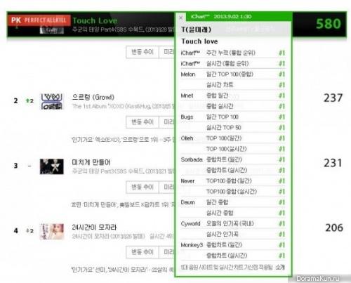 Юн Ми Рэ достигла статуса 'идеальный all-kill' с треком Touch Love