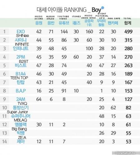 Dispatch представил рейтинг лучших мужских групп за 2013