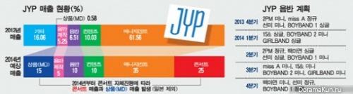 Информация о предстоящих дебютах и возвращениях артистов JYP Entertainment