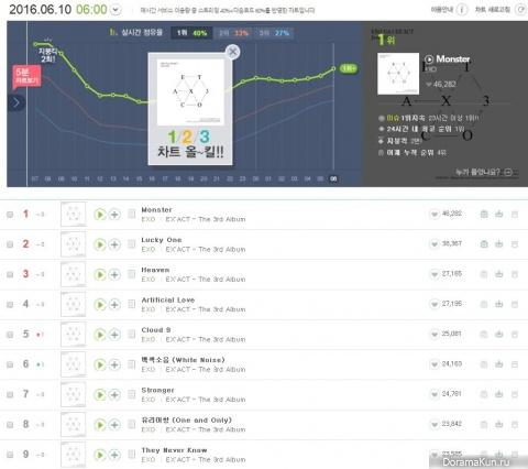 EXO chart