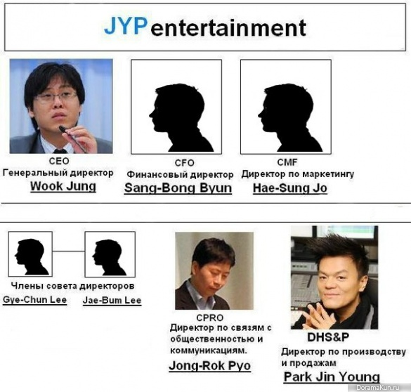 JYP руководство