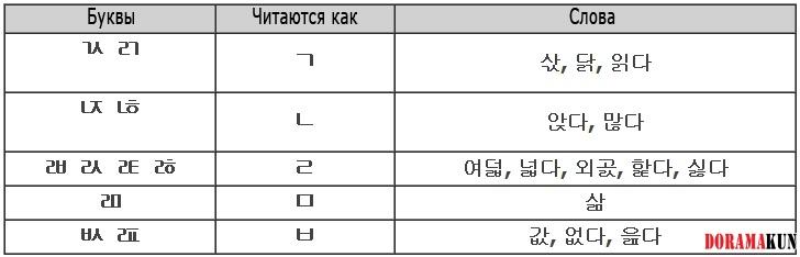 грамматика корейского языка в таблицах
