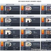 Объявлены победители '2011 Bugs Music Awards'!