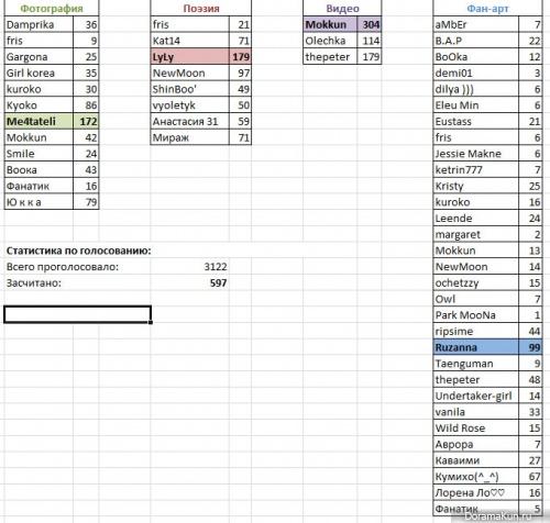 Результаты голосования пользователей