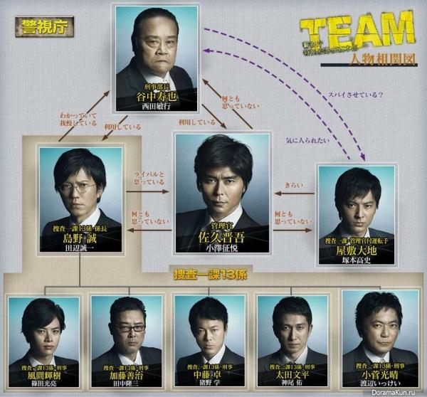 Team - Keishicho Tokubetsu Hanzai Sousa Honbu