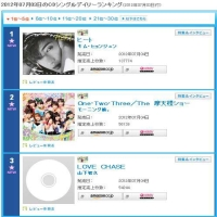Ким Хён Чжун попал на первое место в ежедневном чарте синглов Oricon