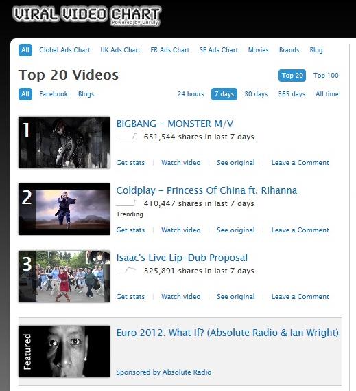 Viral Video Chart